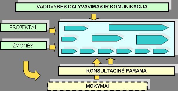 Kaizen schema